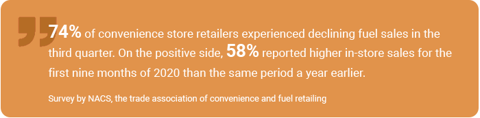 A survey by NACS, the trade association of convenience and fuel retailing, found that 74% of convenience store retailers experienced declining fuel sales in the third quarter. On the positive side, 58% reported higher in-store sales for the first nine months of 2020 than the same period a year earlier.